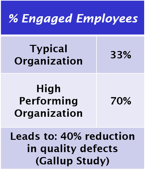 Engaged employees - Continual Impact